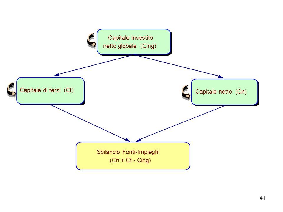 41 Sbilancio Fonti-Impieghi (Cn + Ct - Cing) Capitale investito netto globale (Cing) Capitale di terzi (Ct)Capitale netto (Cn)
