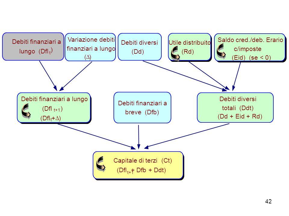 42 Capitale di terzi (Ct) (Dfl t+1 + Dfb + Ddt) Debiti finanziari a lungo (Dfl t+1 ) (Dfl t + ) Variazione debiti finanziari a lungo ( ) Debiti finanz