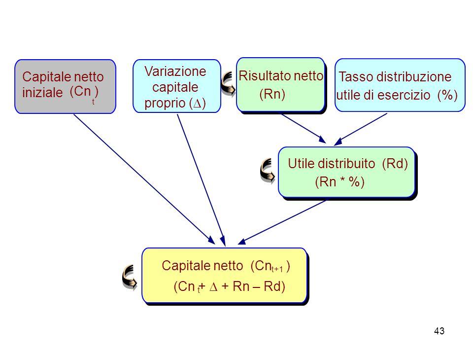 43 Variazione capitale proprio ( ) Capitale netto (Cn ) t+1 (Cn + + Rn – Rd) t Capitale netto iniziale (Cn ) t Risultato netto (Rn) Tasso distribuzion