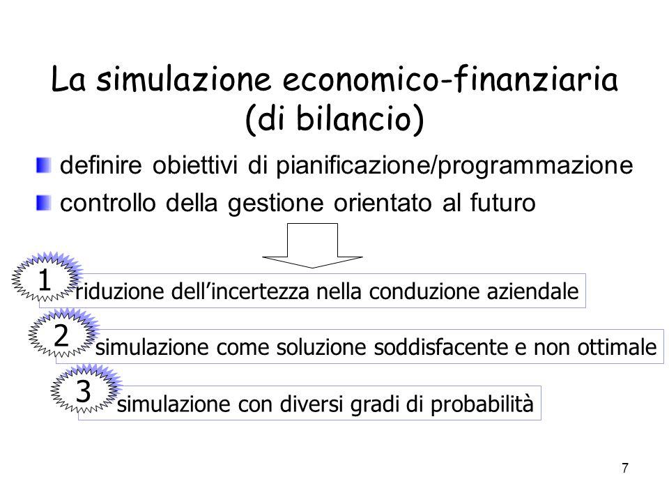 7 La simulazione economico-finanziaria (di bilancio) definire obiettivi di pianificazione/programmazione controllo della gestione orientato al futuro