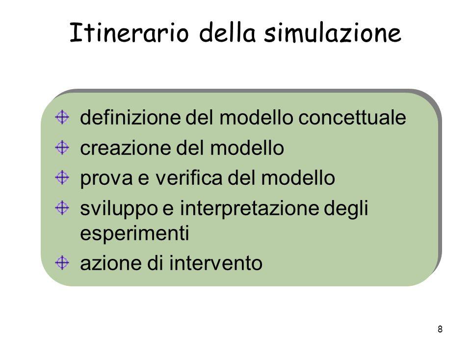 8 Itinerario della simulazione definizione del modello concettuale creazione del modello prova e verifica del modello sviluppo e interpretazione degli