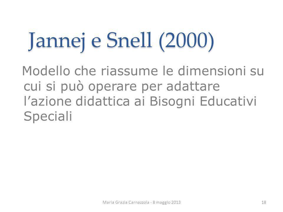 Maria Grazia Carnazzola - 8 maggio 2013 Jannej e Snell (2000) Modello che riassume le dimensioni su cui si può operare per adattare lazione didattica