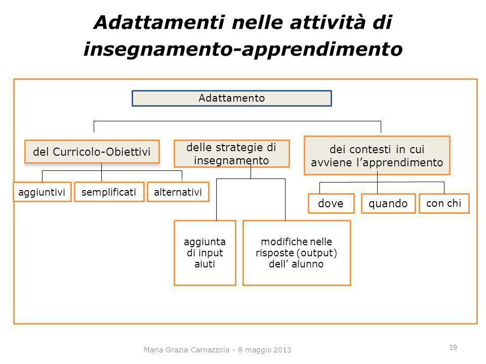 Adattamenti nelle attività di insegnamento-apprendimento Maria Grazia Carnazzola - 8 maggio 2013 del Curricolo-Obiettivi delle strategie di insegnamen