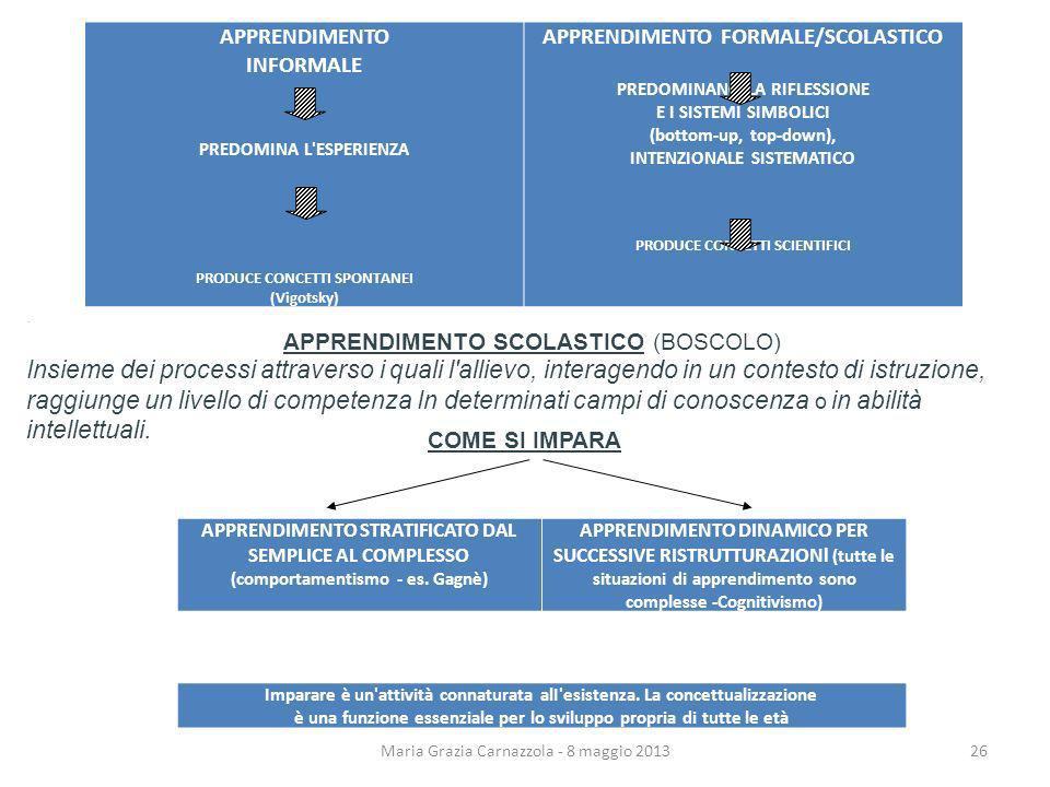 APPRENDIMENTO INFORMALE PREDOMINA L'ESPERIENZA PRODUCE CONCETTI SPONTANEI (Vigotsky) APPRENDIMENTO FORMALE/SCOLASTICO PREDOMINANO LA RIFLESSIONE E I S
