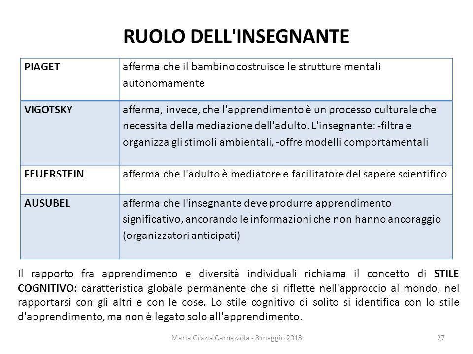 RUOLO DELL'INSEGNANTE Maria Grazia Carnazzola - 8 maggio 2013 PIAGET afferma che il bambino costruisce le strutture mentali autonomamente VIGOTSKY aff