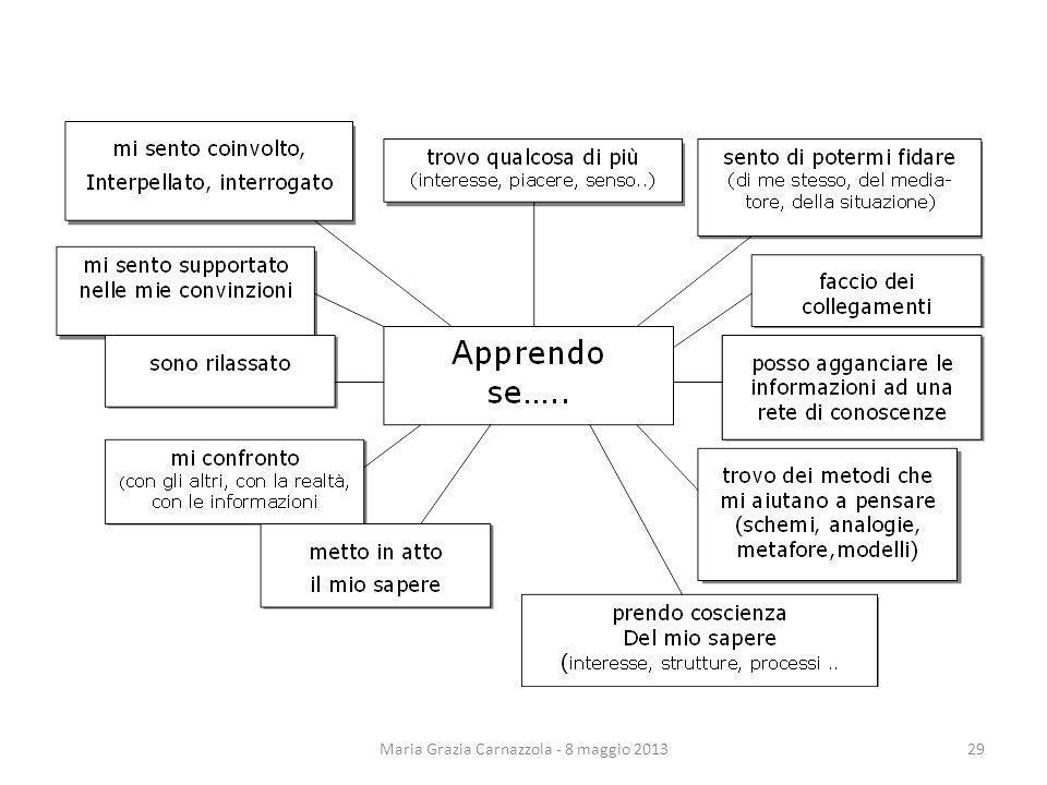 Maria Grazia Carnazzola - 8 maggio 201329