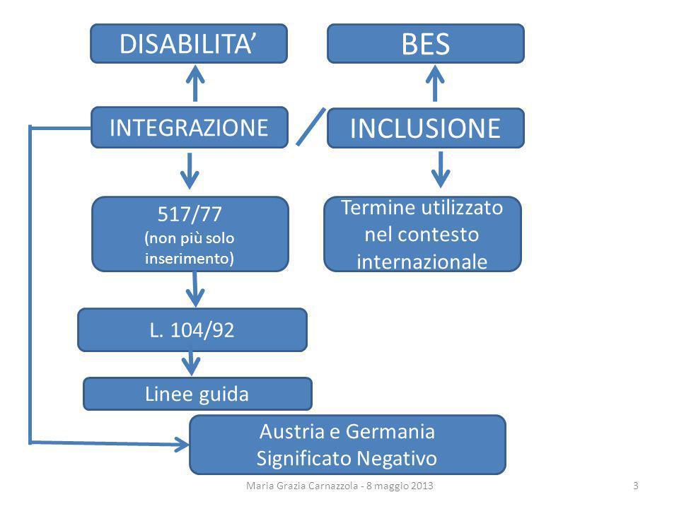 DISABILITA BES INTEGRAZIONE INCLUSIONE 517/77 (non più solo inserimento) Termine utilizzato nel contesto internazionale L. 104/92 Austria e Germania S