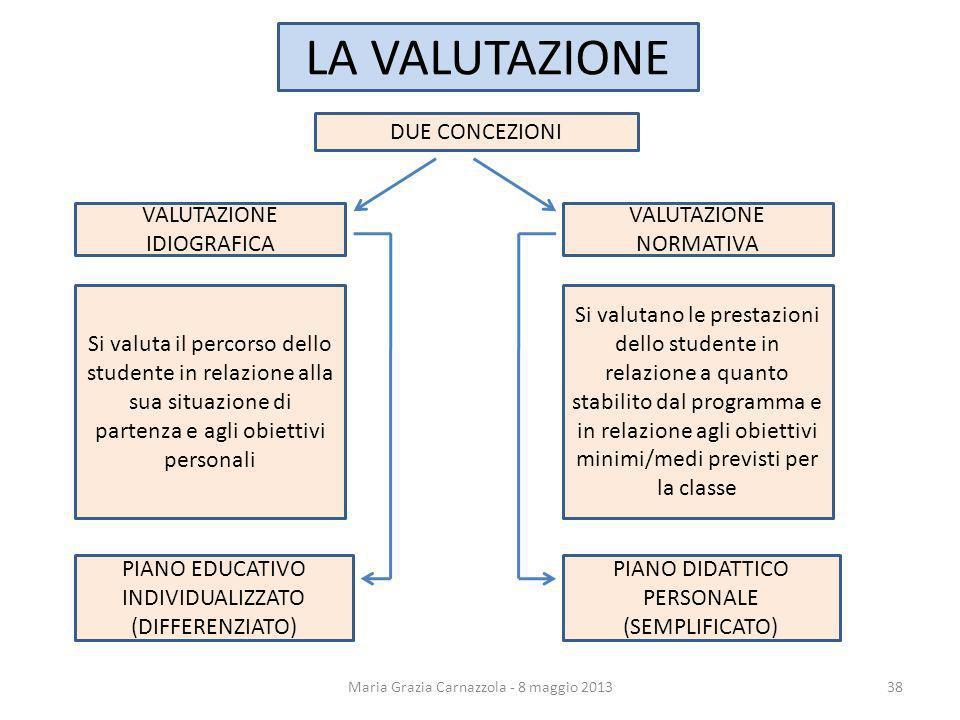 DUE CONCEZIONI LA VALUTAZIONE Maria Grazia Carnazzola - 8 maggio 2013 VALUTAZIONE IDIOGRAFICA Si valuta il percorso dello studente in relazione alla s