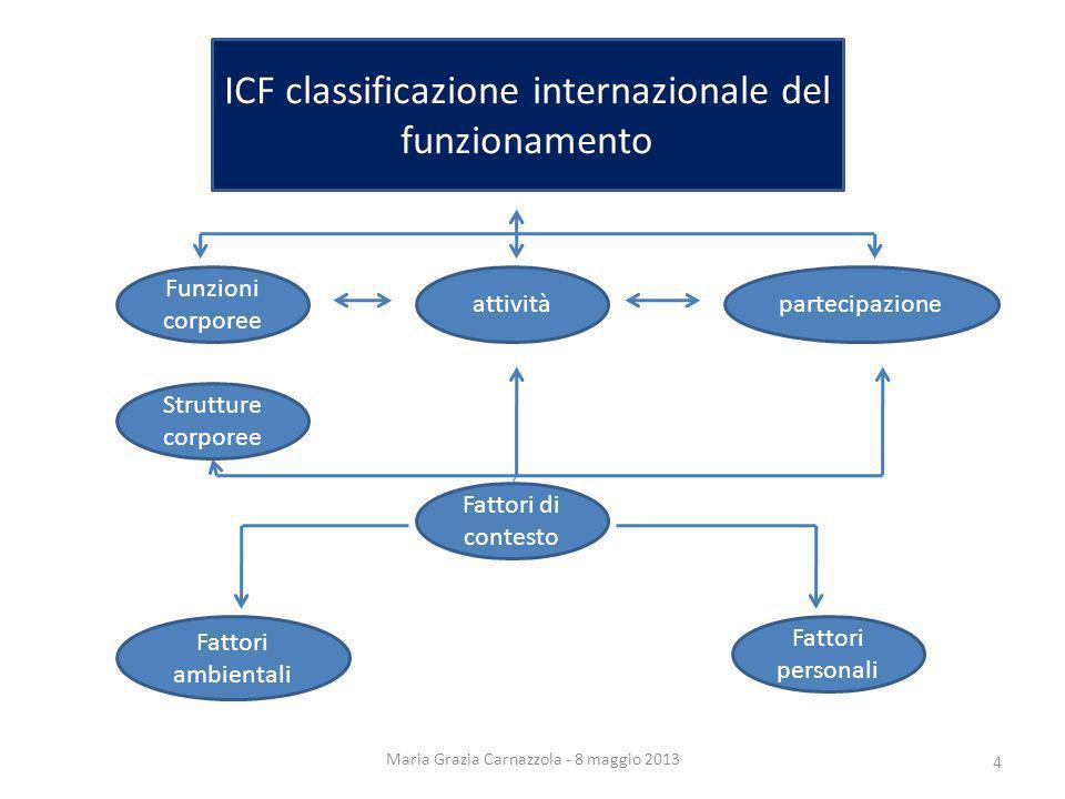 Maria Grazia Carnazzola - 8 maggio 2013 ICF classificazione internazionale del funzionamento Funzioni corporee Strutture corporee attivitàpartecipazio