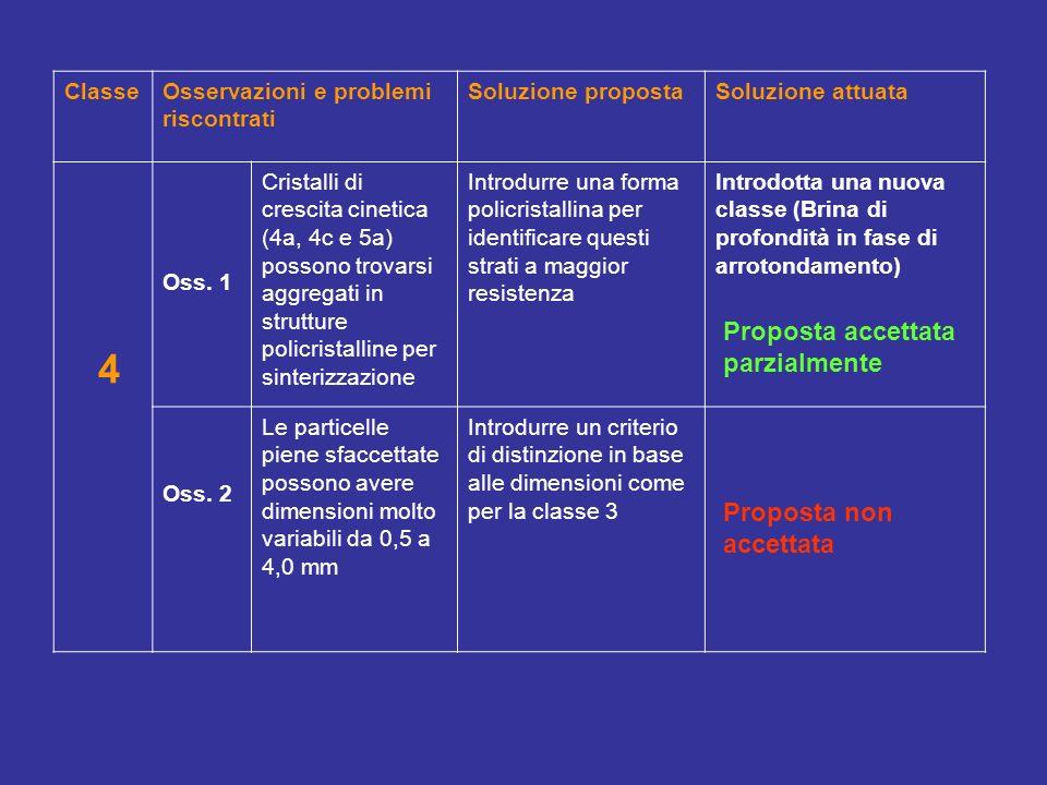 ClasseOsservazioni e problemi riscontrati Soluzione propostaSoluzione attuata 4 Oss. 1 Cristalli di crescita cinetica (4a, 4c e 5a) possono trovarsi a
