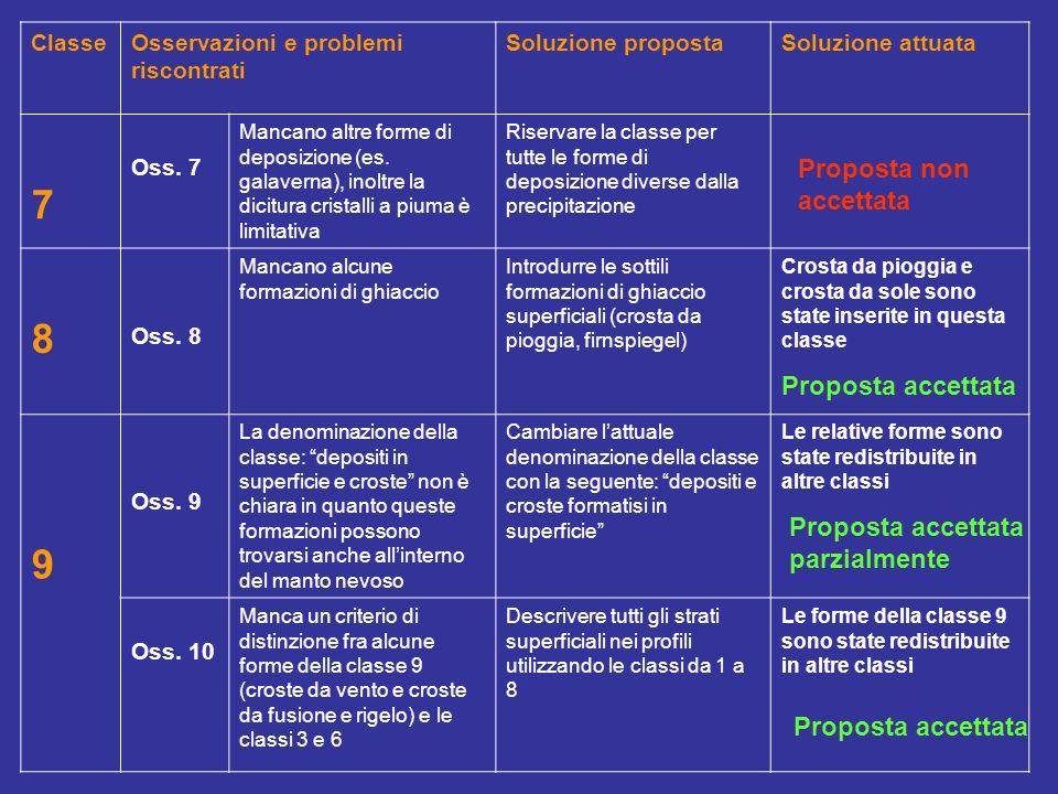 ClasseOsservazioni e problemi riscontrati Soluzione propostaSoluzione attuata 7 Oss. 7 Mancano altre forme di deposizione (es. galaverna), inoltre la
