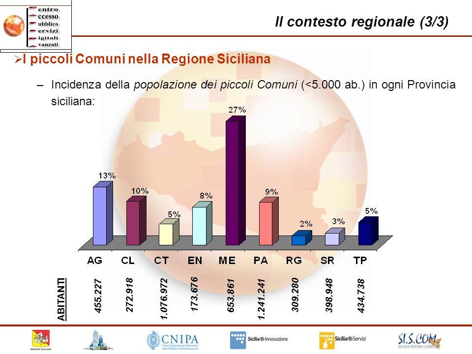 Il contesto regionale (3/3) 10 455.227 272.918 653.861 1.241.241 309.280 398.948 173.676 1.076.972 434.738 ABITANTI I piccoli Comuni nella Regione Sic