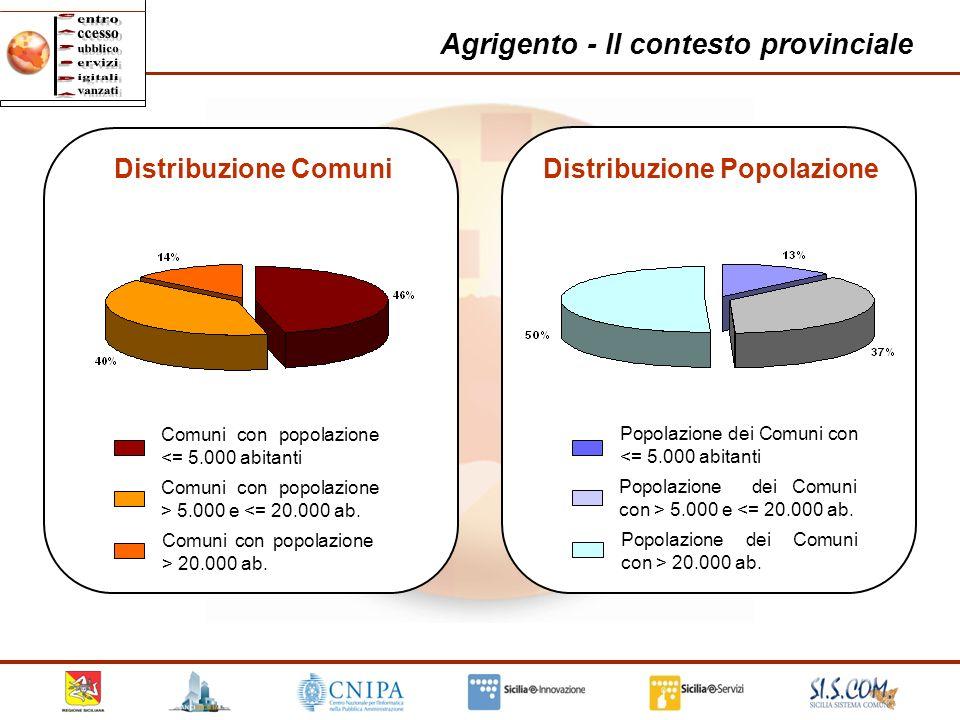 11 Agrigento - Il contesto provinciale Comuni con popolazione <= 5.000 abitanti Comuni con popolazione > 5.000 e <= 20.000 ab. Comuni con popolazione