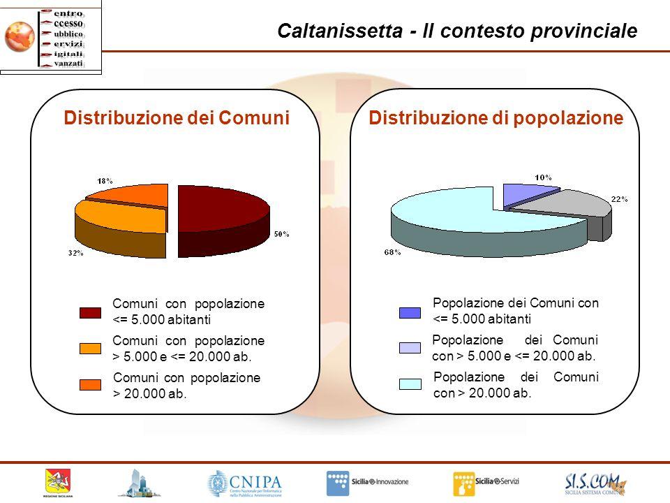 12 Caltanissetta - Il contesto provinciale Comuni con popolazione <= 5.000 abitanti Comuni con popolazione > 5.000 e <= 20.000 ab. Comuni con popolazi