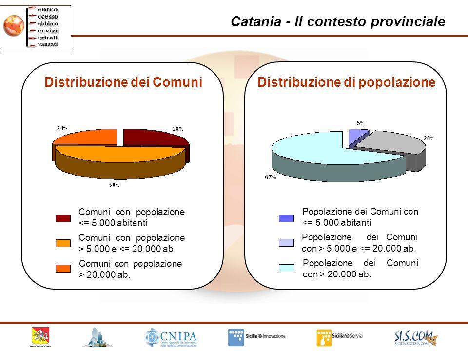 13 Catania - Il contesto provinciale Comuni con popolazione <= 5.000 abitanti Comuni con popolazione > 5.000 e <= 20.000 ab. Comuni con popolazione >