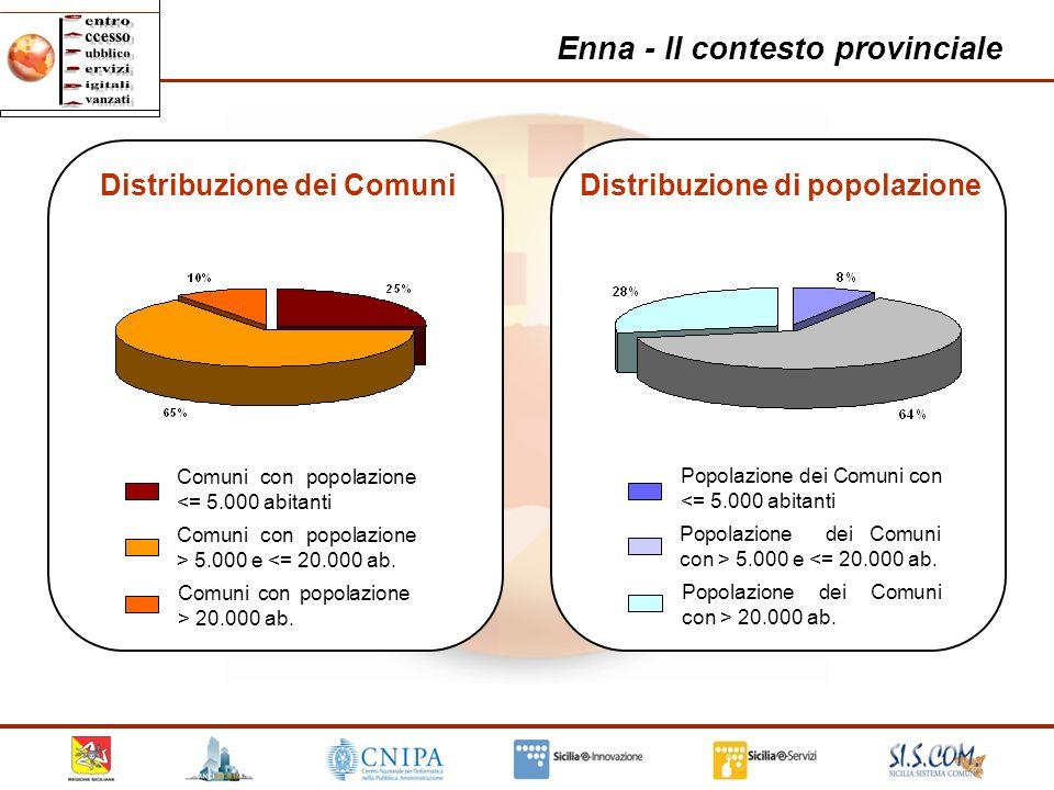 14 Enna - Il contesto provinciale Comuni con popolazione <= 5.000 abitanti Comuni con popolazione > 5.000 e <= 20.000 ab. Comuni con popolazione > 20.