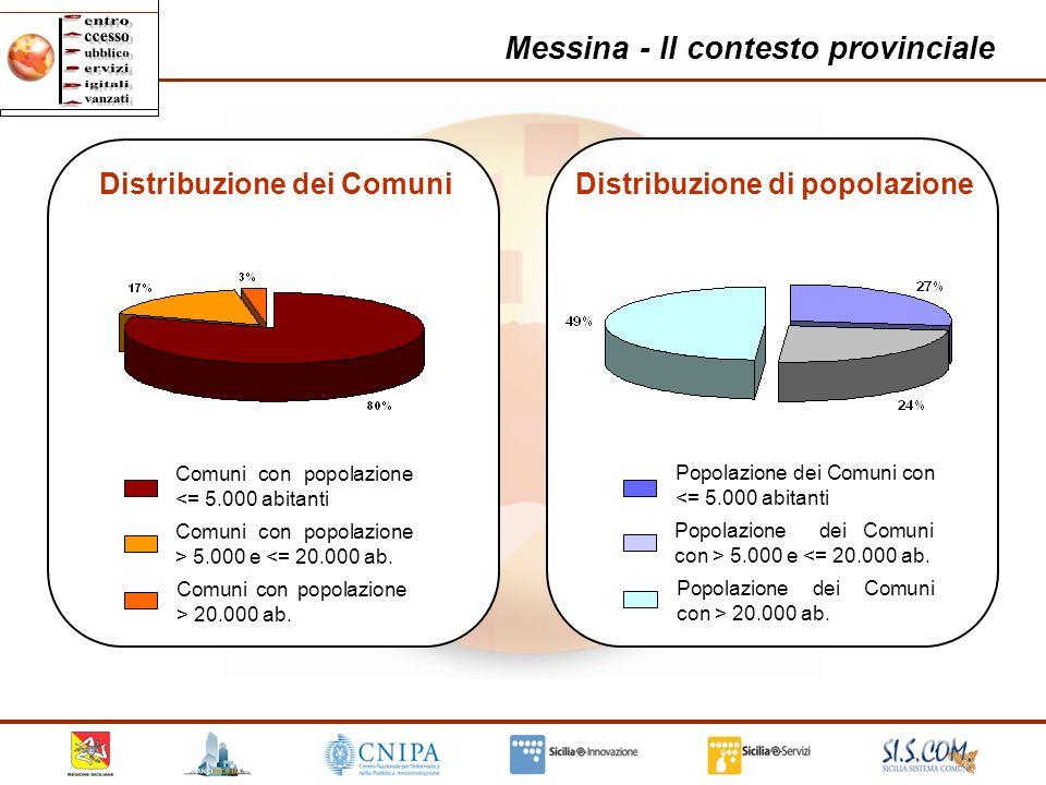 15 Messina - Il contesto provinciale Comuni con popolazione <= 5.000 abitanti Comuni con popolazione > 5.000 e <= 20.000 ab. Comuni con popolazione >