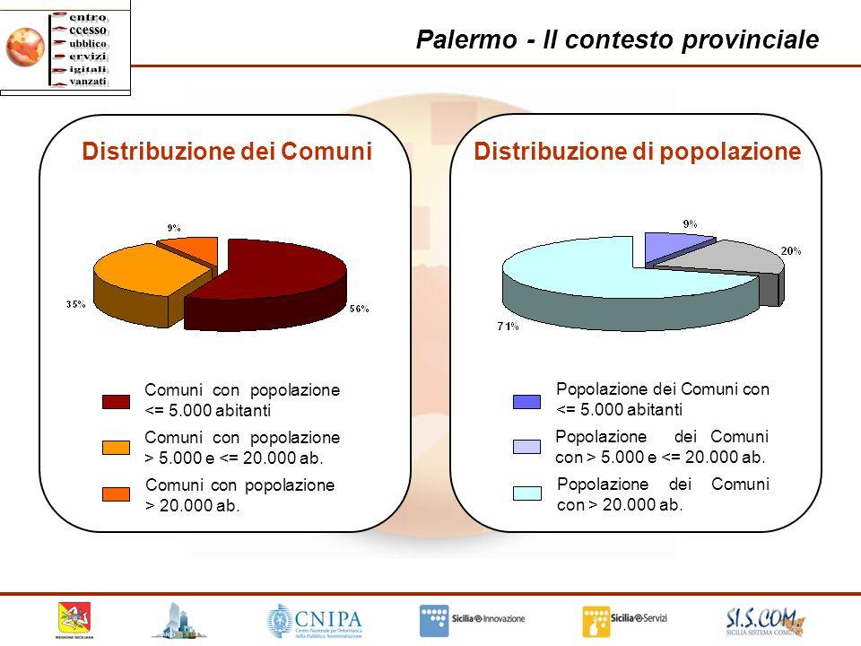 16 Palermo - Il contesto provinciale Comuni con popolazione <= 5.000 abitanti Comuni con popolazione > 5.000 e <= 20.000 ab. Comuni con popolazione >