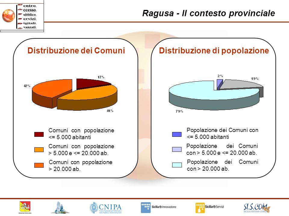 17 Ragusa - Il contesto provinciale Comuni con popolazione <= 5.000 abitanti Comuni con popolazione > 5.000 e <= 20.000 ab. Comuni con popolazione > 2