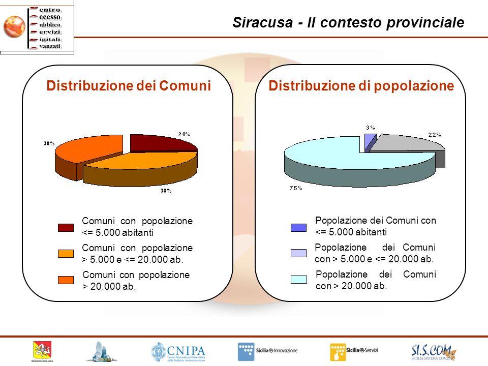 18 Siracusa - Il contesto provinciale Comuni con popolazione <= 5.000 abitanti Comuni con popolazione > 5.000 e <= 20.000 ab. Comuni con popolazione >