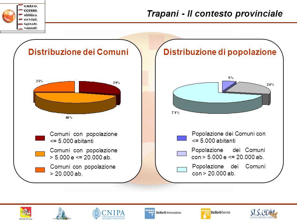 19 Trapani - Il contesto provinciale Comuni con popolazione <= 5.000 abitanti Comuni con popolazione > 5.000 e <= 20.000 ab. Comuni con popolazione >