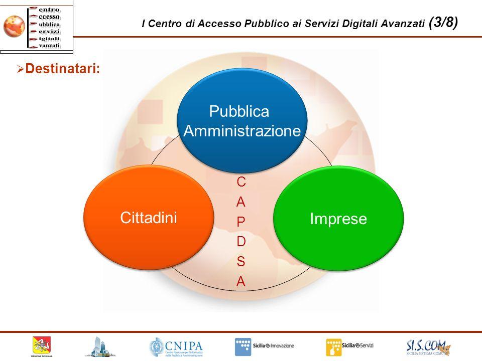 23 I Centro di Accesso Pubblico ai Servizi Digitali Avanzati (3/8) Destinatari: C A P Pubblica Amministrazione Pubblica Amministrazione Cittadini Impr