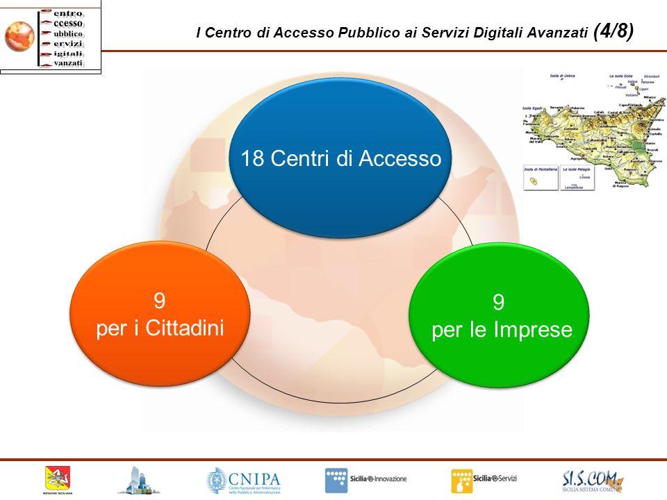 24 I Centro di Accesso Pubblico ai Servizi Digitali Avanzati (4/8) 18 Centri di Accesso 9 per i Cittadini 9 per i Cittadini 9 per le Imprese 9 per le