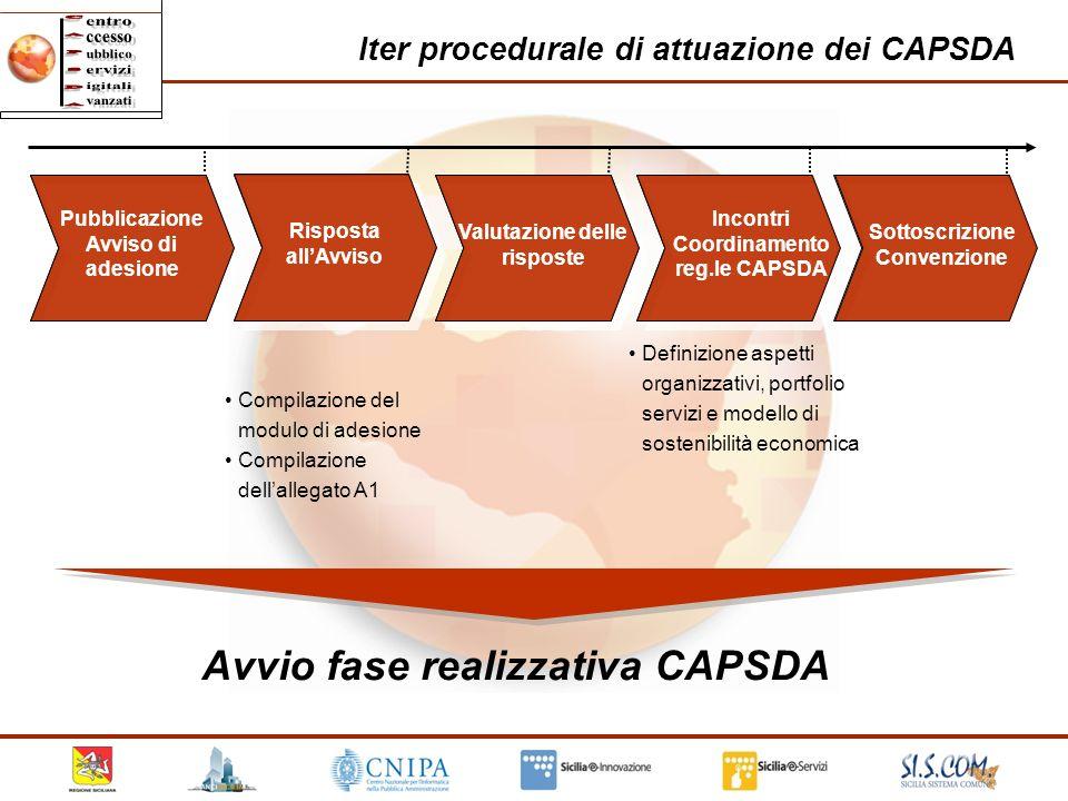 30 Iter procedurale di attuazione dei CAPSDA Compilazione del modulo di adesione Compilazione dellallegato A1 Pubblicazione Avviso di adesione Rispost
