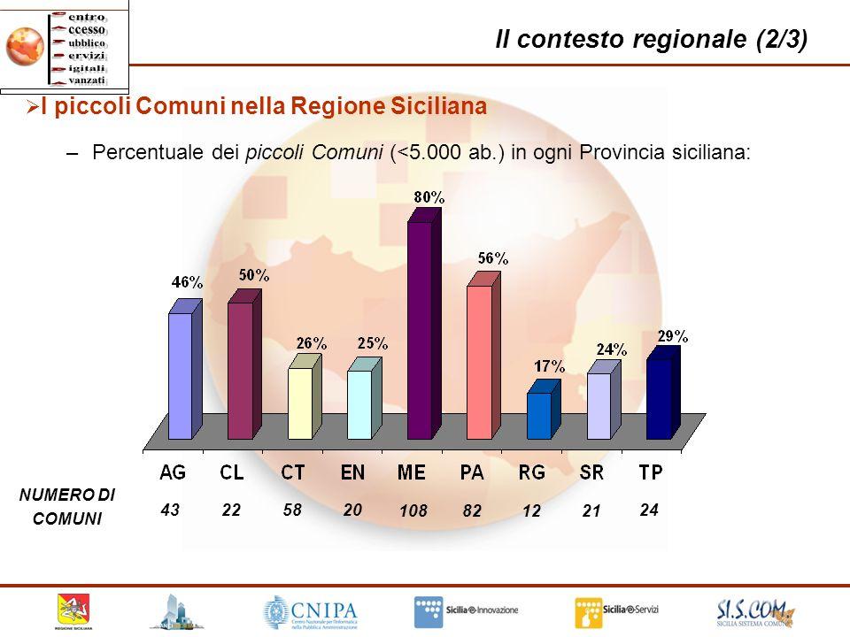 9 Il contesto regionale (2/3) 43 22 108821221 20 58 24 NUMERO DI COMUNI I piccoli Comuni nella Regione Siciliana –Percentuale dei piccoli Comuni (<5.0