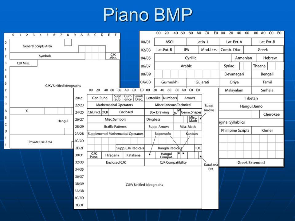 Blocchi NameFromTo# Codepoints Basic LatinU+0000U+007F(128) Latin-1 SupplementU+0080U+00FF(128) Latin Extended-AU+0100U+017F(128) Latin Extended-BU+0180U+024F(208) IPA ExtensionsU+0250U+02AF(96) Spacing Modifier LettersU+02B0U+02FF(80) …...
