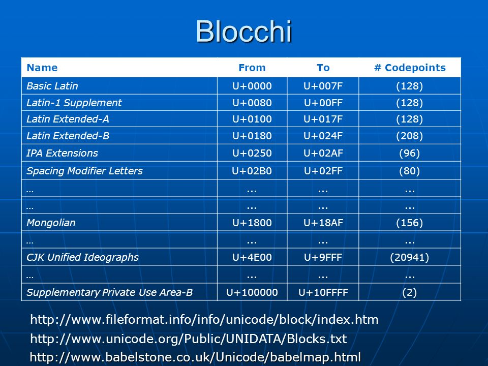 Blocchi NameFromTo# Codepoints Basic LatinU+0000U+007F(128) Latin-1 SupplementU+0080U+00FF(128) Latin Extended-AU+0100U+017F(128) Latin Extended-BU+0180U+024F(208) IPA ExtensionsU+0250U+02AF(96) Spacing Modifier LettersU+02B0U+02FF(80) …...