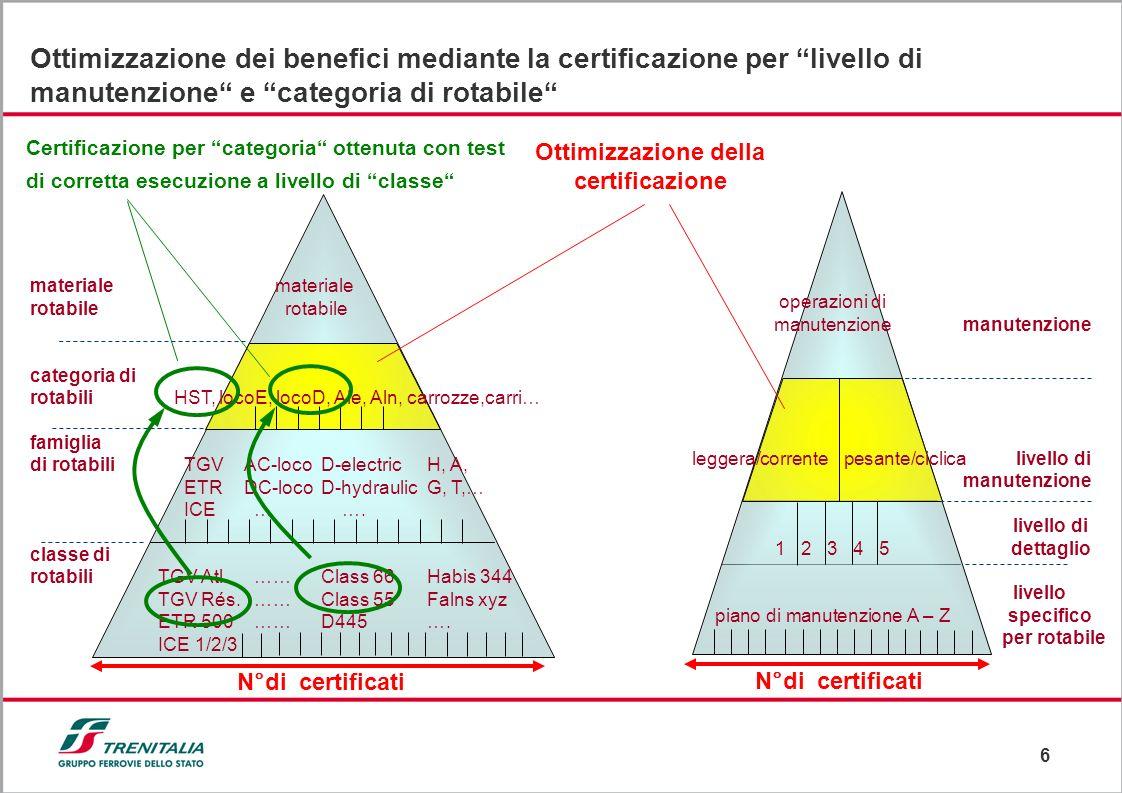 6 Ottimizzazione della certificazione N°di certificati materiale rotabile categoria di rotabili HST, locoE, locoD, Ale, Aln, carrozze,carri… famiglia