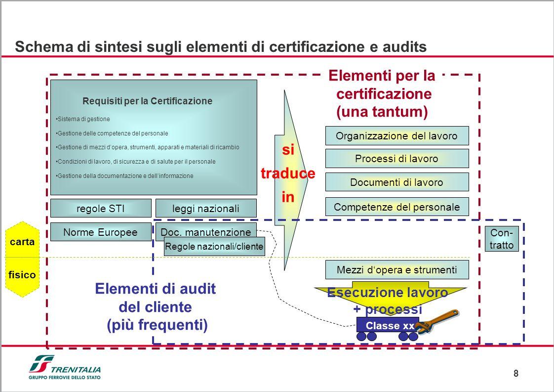 8 Schema di sintesi sugli elementi di certificazione e audits Requisiti per la Certificazione Sistema di gestione Gestione delle competenze del person
