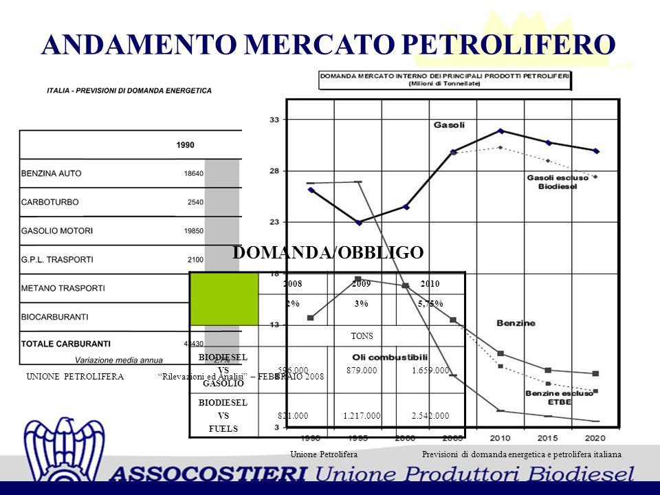 ANDAMENTO MERCATO PETROLIFERO DOMANDA/OBBLIGO 200820092010 2%3%5,75% TONS BIODIESEL VS GASOLIO 596.000879.0001.659.000 BIODIESEL VS FUELS 821.0001.217