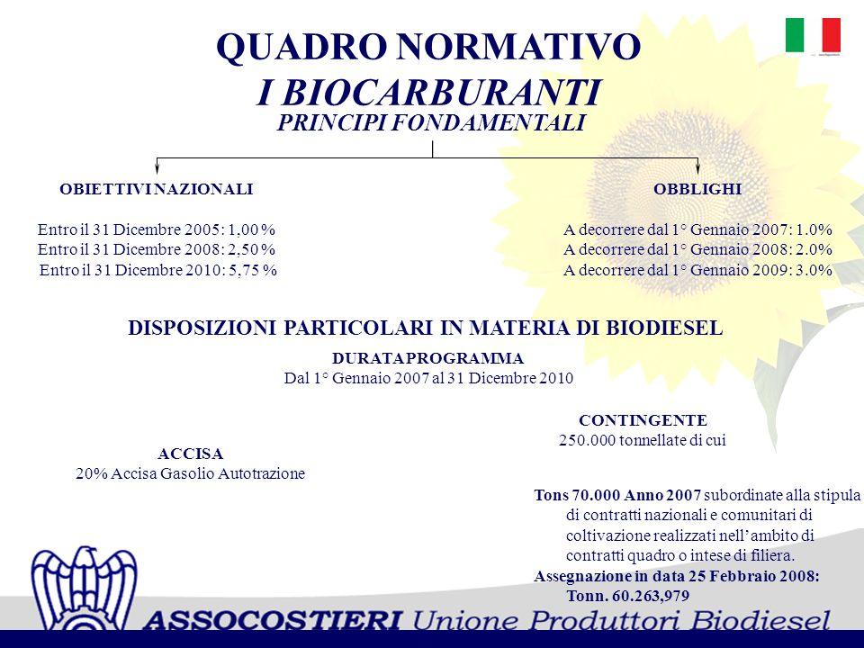 QUADRO NORMATIVO I BIOCARBURANTI PRINCIPI FONDAMENTALI OBIETTIVI NAZIONALI Entro il 31 Dicembre 2005: 1,00 % Entro il 31 Dicembre 2008: 2,50 % Entro i