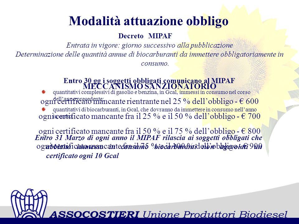 DecretoMIPAF Modalità attuazione obbligo Entrata in vigore: giorno successivo alla pubblicazione Determinazione delle quantità annue di biocarburanti