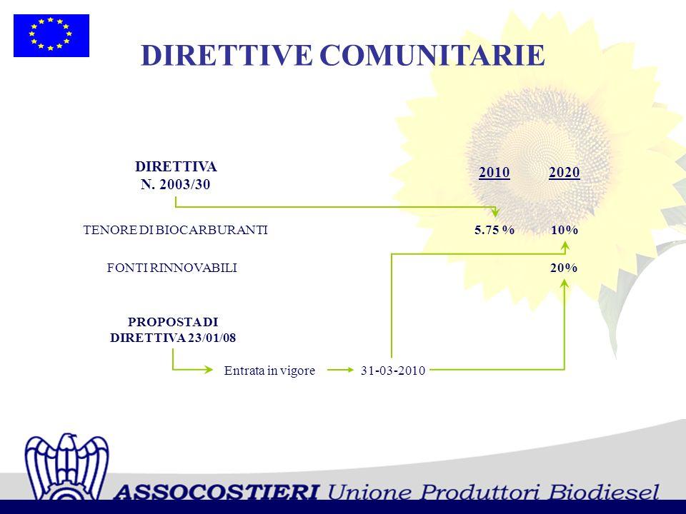 2010 DIRETTIVE COMUNITARIE DIRETTIVA N. 2003/30 31-03-2010 10% PROPOSTA DI DIRETTIVA 23/01/08 5.75 % 2020 20% TENORE DI BIOCARBURANTI FONTI RINNOVABIL