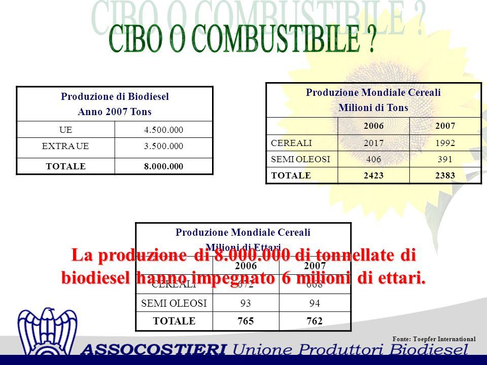Fonte: Toepfer International Produzione di Biodiesel Anno 2007 Tons UE4.500.000 EXTRA UE3.500.000 TOTALE8.000.000 Produzione Mondiale Cereali Milioni