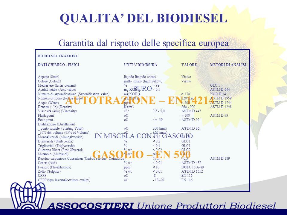 QUALITA DEL BIODIESEL Garantita dal rispetto delle specifica europea AUTOTRAZIONE – EN 14214 IN MISCELA CON IL GASOLIO GASOLIO – EN 590 PURO BIODIESEL