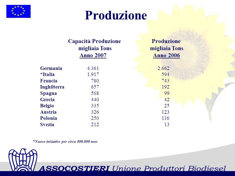 CAPACITA PRODUTTIVA Tons AZIENDE ASSOCIATELOCALITA IMPIANTICAPACITA PRODUTTIVA Tons ALCHEMIA ITALIA SRLRovigo50.000 *BIO-VE-OIL OLIMPO SRL Corato (BA) 100.000 CAFFARO BIOFUEL SRLTorviscosa (UD)60.000 *CAFFARO BIOFUEL SRLTorviscosa (UD) 100.000 CEREAL DOCKS SRLVicenza (VI)150.000 COMLUBE SRLCastenedolo – Brescia 120.000 DP LUBRIFICANTI SRLAprilia (LT) 155.520 *ECOIL SRL Priolo (SR) 200.000 FOREDBIO SPANola Marigliano (NA)70.000 FOX PETROLI SPAVasto (CH) 131.370 ITAL BI OIL SRLMonopoli (BA)120.000 ITAL GREEN OILSan Pietro di Morubio (VR) 360.000 GDR BIOCARBURANTICernusco sul Naviglio (MI)50.000 MYTHEN SPAFerrandina (MT)200.000 NOVAOL SRLLivorno (LI) 250.000 *NOVAOL SRL Ravenna (RA) 200.000 OIL.B SRLSolbiate Olona (VA) 200.000 OXEM Mezzana Bigli (PV) 200.000 GLI IMPIANTI IN ITALIA