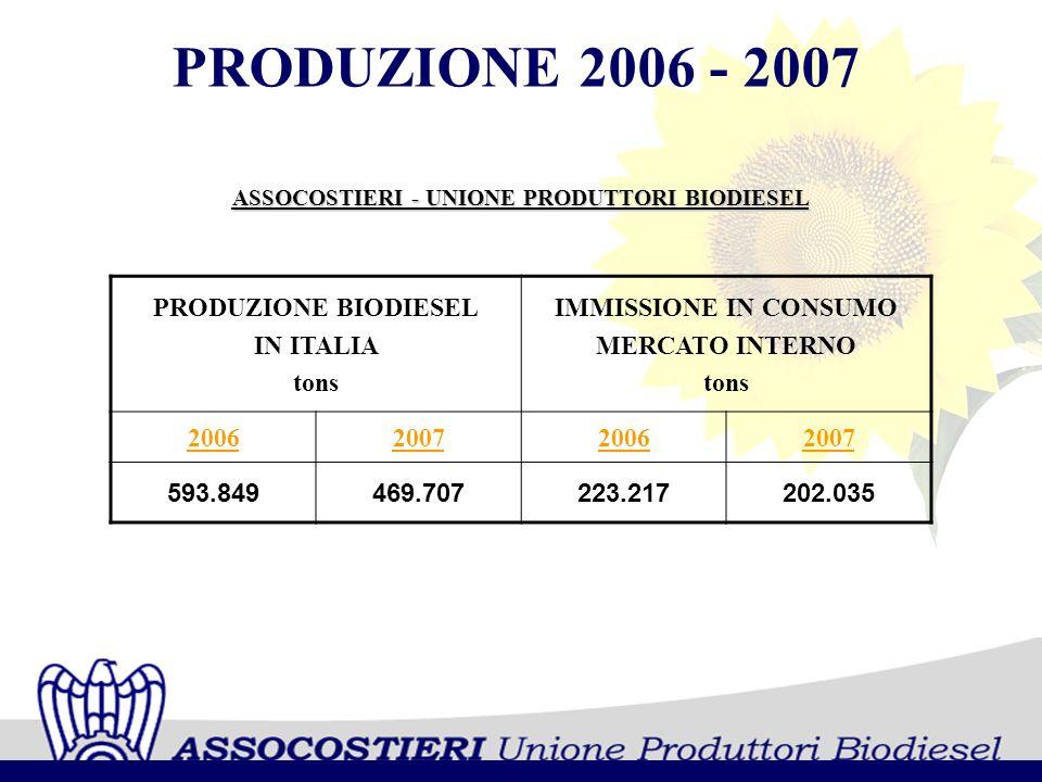 ASSOCOSTIERI - UNIONE PRODUTTORI BIODIESEL PRODUZIONE 2006 - 2007 PRODUZIONE BIODIESEL IN ITALIA tons IMMISSIONE IN CONSUMO MERCATO INTERNO tons 20062