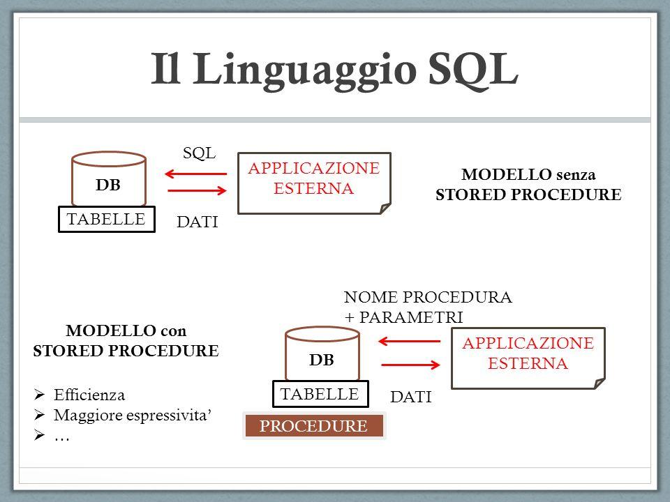 Il Linguaggio SQL DB TABELLE APPLICAZIONE ESTERNA SQL DATI DB TABELLE APPLICAZIONE ESTERNA NOME PROCEDURA + PARAMETRI DATI PROCEDURE MODELLO senza STO