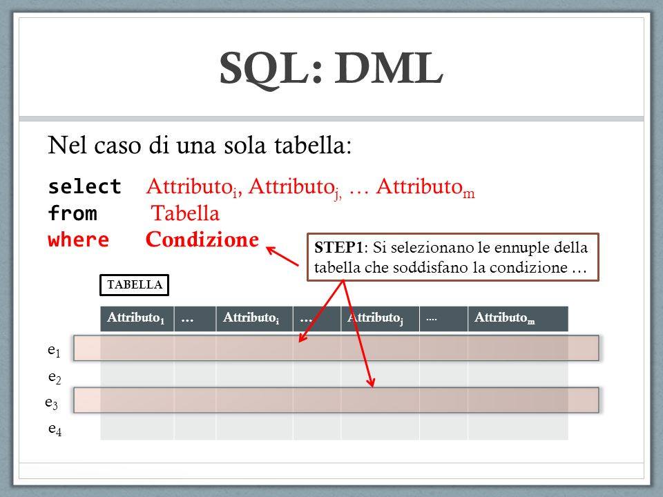 SQL: DML Sintassi Generale: SELECT ListaAttributi1 FROM ListaTabelle WHERE Condizione GROUPBY ListaAttributi2 HAVING Condizione … STEP3 : Selezione dei valori delle colonne o esecuzione degli operatori aggregati su ciascuno dei gruppi, e composizione della tabella finale.