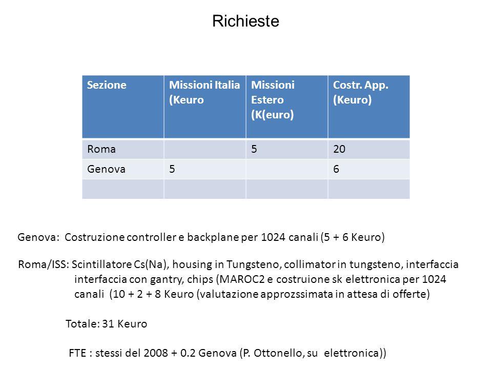 Richieste Missioni ItaliaMissini estero SezioneMissioni Italia (Keuro Missioni Estero (K(euro) Costr. App. (Keuro) Roma520 Genova56 Genova: Costruzion