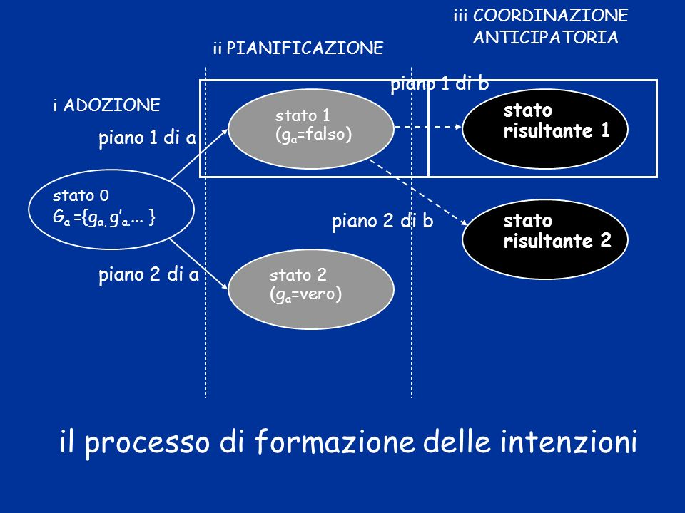 il processo di formazione delle intenzioni stato 0 G a ={g a, g a....