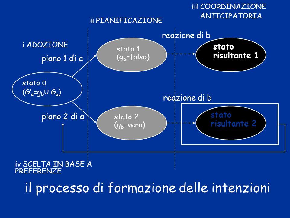 il processo di formazione delle intenzioni stato 0 (G a =g b U G a ) stato 1 (g b =falso) piano 1 di a piano 2 di a reazione di b stato risultante 1 i ADOZIONE ii PIANIFICAZIONE iii COORDINAZIONE ANTICIPATORIA stato 2 (g b =vero) stato risultante 2 iv SCELTA IN BASE A PREFERENZE