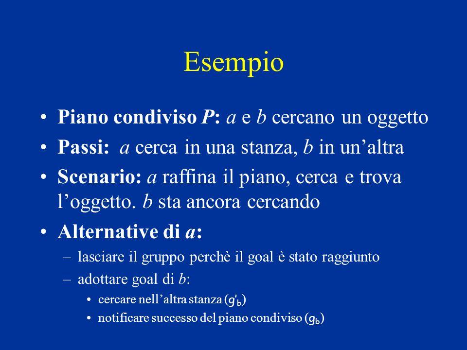 Esempio Piano condiviso P: a e b cercano un oggetto Passi: a cerca in una stanza, b in unaltra Scenario: a raffina il piano, cerca e trova loggetto.