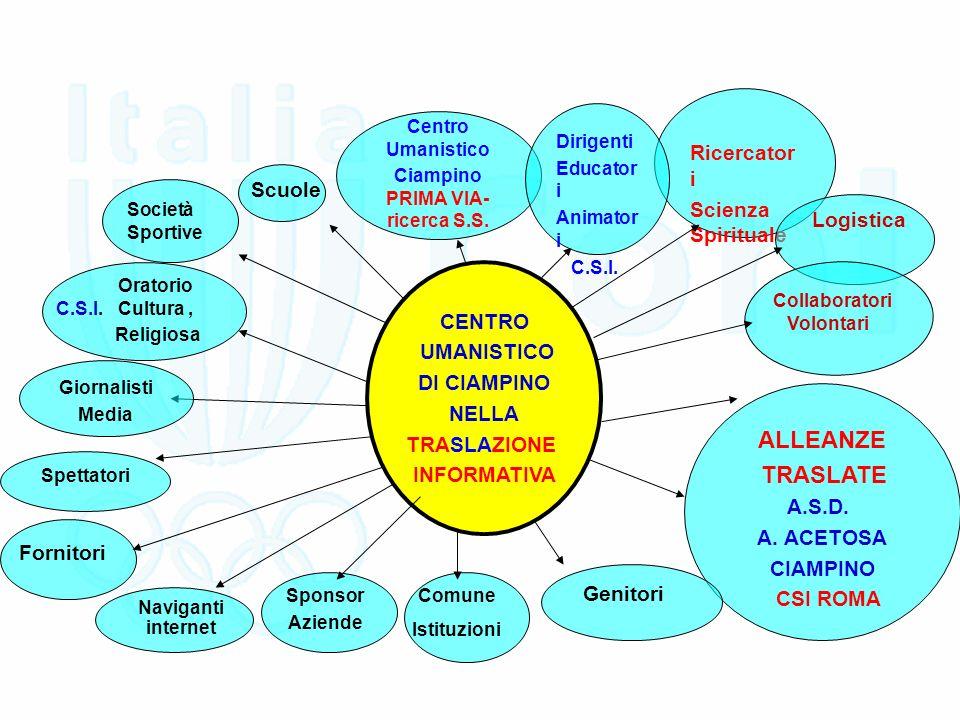 Scuole Ricercator i Scienza Spirituale Centro Umanistico Ciampino PRIMA VIA- ricerca S.S.
