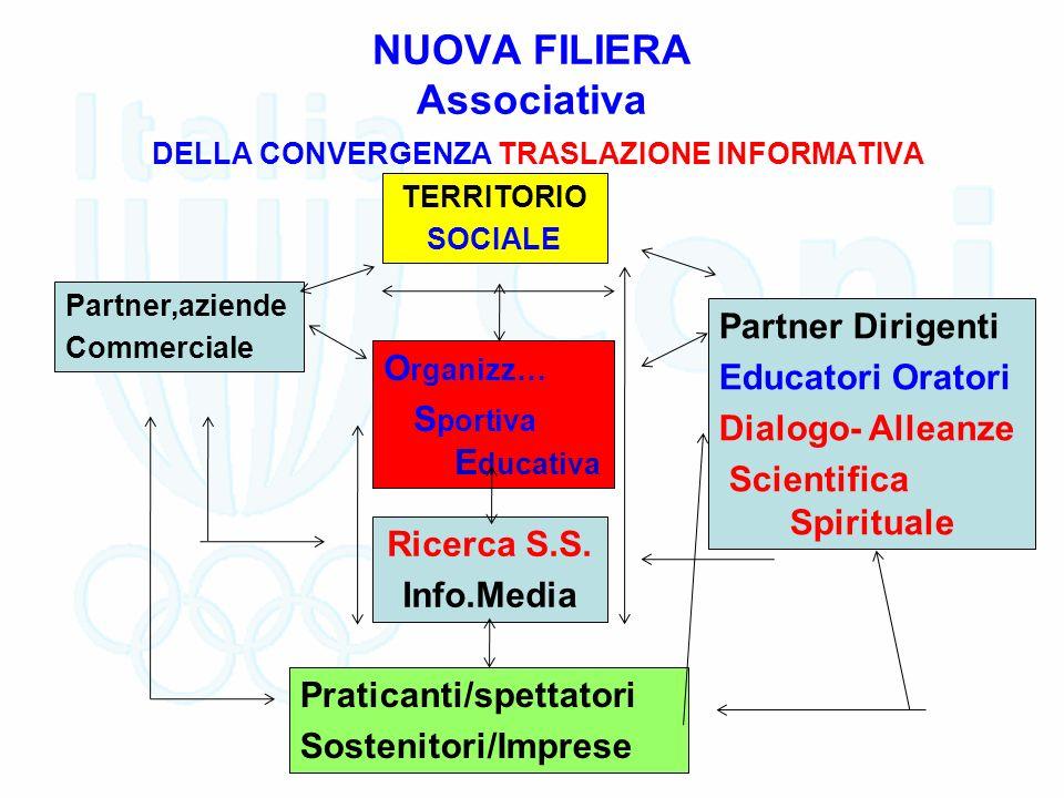 NUOVA FILIERA Associativa DELLA CONVERGENZA TRASLAZIONE INFORMATIVA TERRITORIO SOCIALE O rganizz… S portiva E ducativa Ricerca S.S.