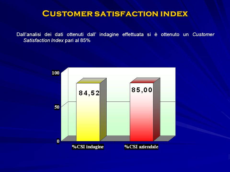 Dallanalisi dei dati ottenuti dall indagine effettuata si è ottenuto un Customer Satisfaction Index pari al 85% Customer satisfaction index